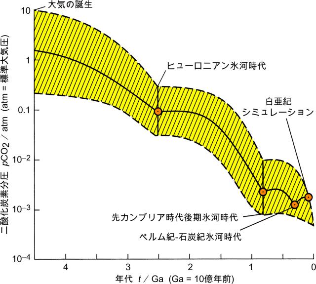Kastingの推定 @ 二酸化炭素の歴...