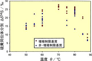 イオン 硫黄 第46章 酸素・硫黄の単体と化合物